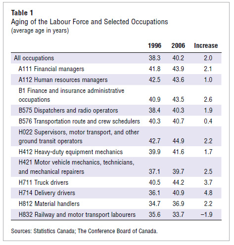 Aging Labour Force